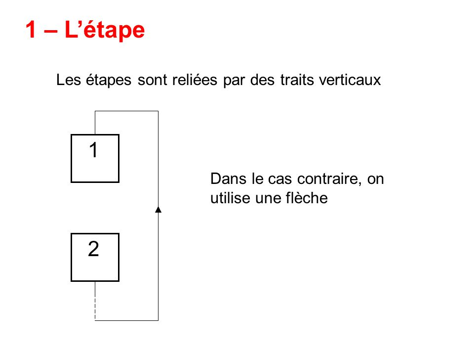 La réceptivité possède deux états : 4 – La réceptivité i riri i+1 Associée à une transition, cest une proposition logique.