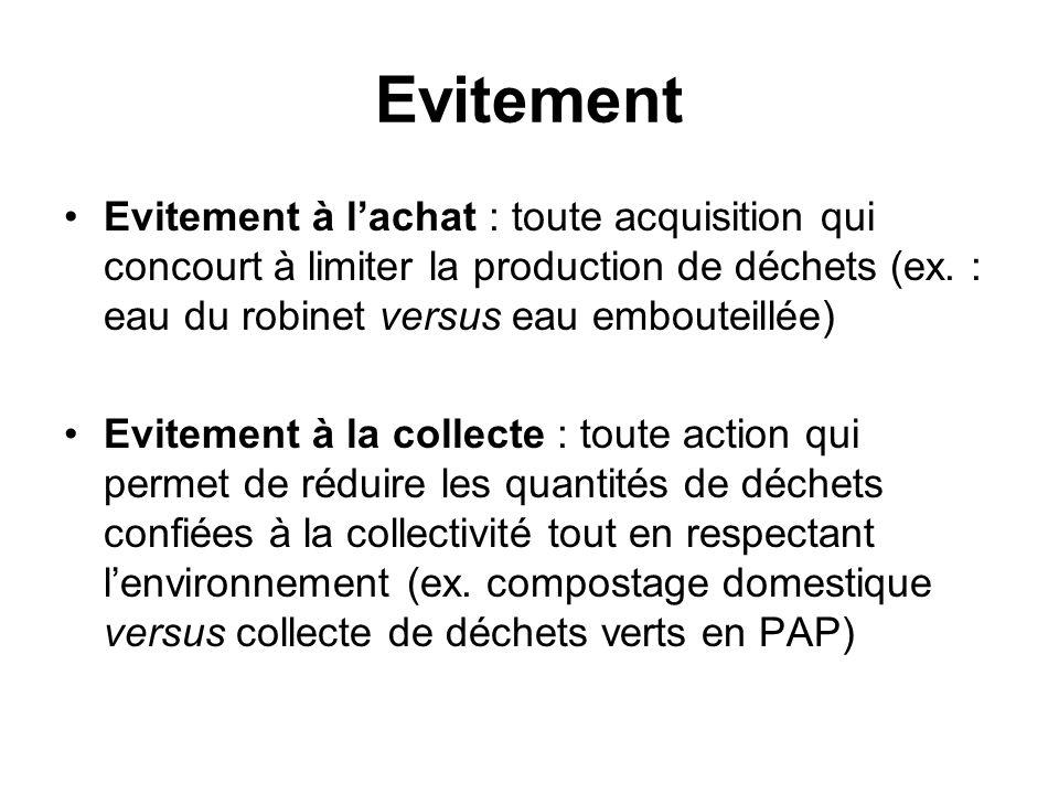 Evitement Evitement à lachat : toute acquisition qui concourt à limiter la production de déchets (ex. : eau du robinet versus eau embouteillée) Evitem