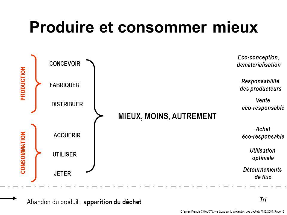 Produire et consommer mieux CONCEVOIR FABRIQUER ACQUERIR UTILISER JETER Eco-conception, dématérialisation Responsabilité des producteurs Achat éco-res