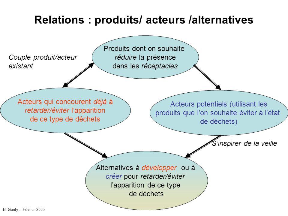 Relations : produits/ acteurs /alternatives Produits dont on souhaite réduire la présence dans les réceptacles Acteurs qui concourent déjà à retarder/