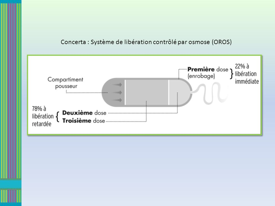 Concerta : Système de libération contrôlé par osmose (OROS)