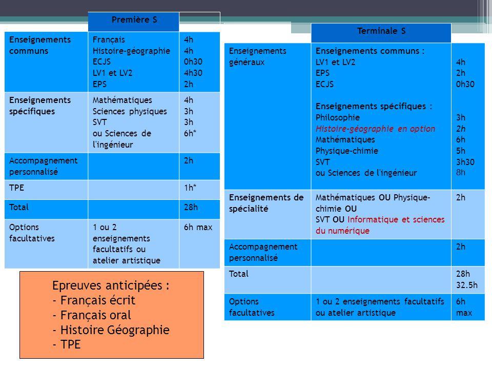Première S Enseignements communs Français Histoire-géographie ECJS LV1 et LV2 EPS 4h 0h30 4h30 2h Enseignements spécifiques Mathématiques Sciences physiques SVT ou Sciences de l ingénieur 4h 3h 6h* Accompagnement personnalisé 2h TPE1h* Total28h Options facultatives 1 ou 2 enseignements facultatifs ou atelier artistique 6h max Terminale S Enseignements généraux Enseignements communs : LV1 et LV2 EPS ECJS Enseignements spécifiques : Philosophie Histoire-géographie en option Mathématiques Physique-chimie SVT ou Sciences de l ingénieur 4h 2h 0h30 3h 2h 6h 5h 3h30 8h Enseignements de spécialité Mathématiques OU Physique- chimie OU SVT OU Informatique et sciences du numérique 2h Accompagnement personnalisé 2h Total 28h 32.5h Options facultatives 1 ou 2 enseignements facultatifs ou atelier artistique 6h max Epreuves anticipées : - Français écrit - Français oral - Histoire Géographie - TPE