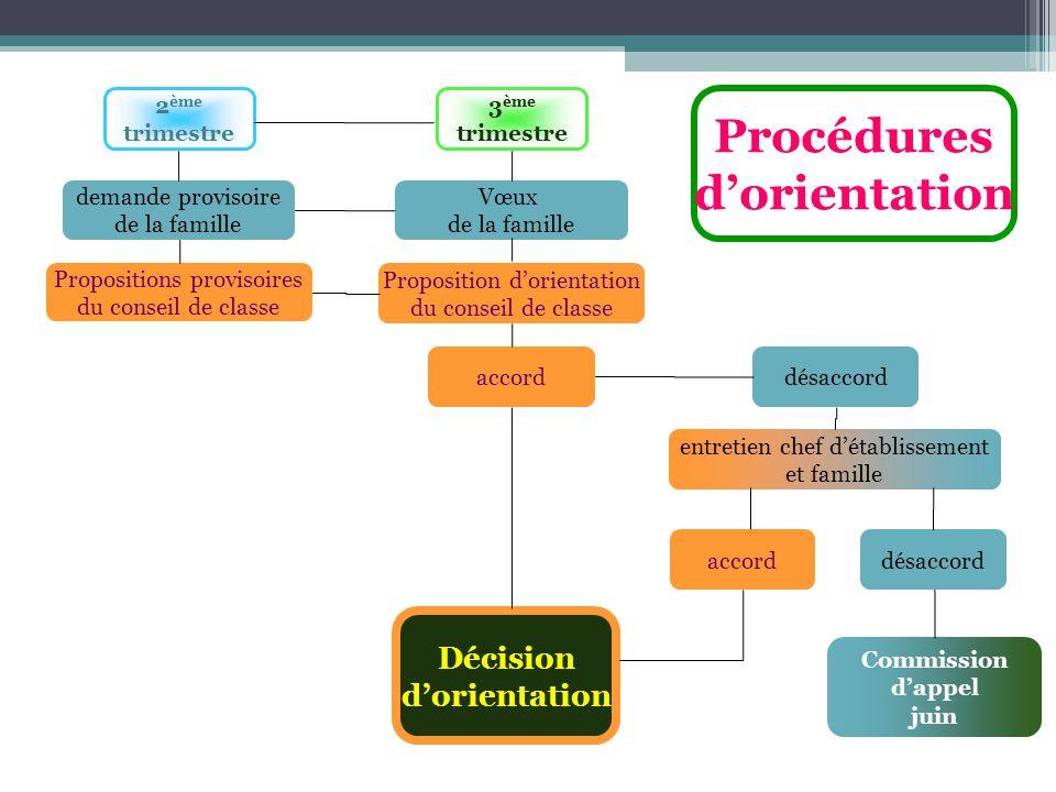 Comparaison des voies générale et technologique BACCALAUREATS GENERAUX ES / S / L Enseignement essentiellement théorique et abstrait Culture générale Priorité à la poursuite détudes longues (5 ans) Importance de lexpression écrite BACCALAUREATS TECHNOLOGIQUES STG/STI2D/STL/STAV/ST2S/STD2A Enseignement théorique et pratique Alternance de cours et de travaux pratiques Découverte dune technologie Priorité à la poursuite détudes courtes (2,3 ans)