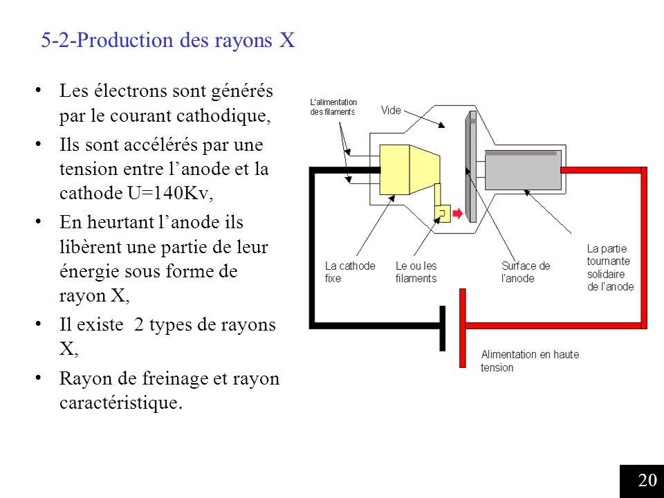 20 Les électrons sont générés par le courant cathodique, Ils sont accélérés par une tension entre lanode et la cathode U=140Kv, En heurtant lanode ils libèrent une partie de leur énergie sous forme de rayon X, Il existe 2 types de rayons X, Rayon de freinage et rayon caractéristique.
