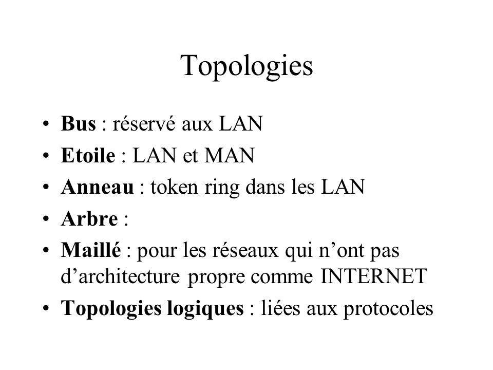 Topologies Bus : réservé aux LAN Etoile : LAN et MAN Anneau : token ring dans les LAN Arbre : Maillé : pour les réseaux qui nont pas darchitecture propre comme INTERNET Topologies logiques : liées aux protocoles