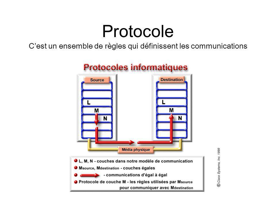 Protocole Cest un ensemble de règles qui définissent les communications