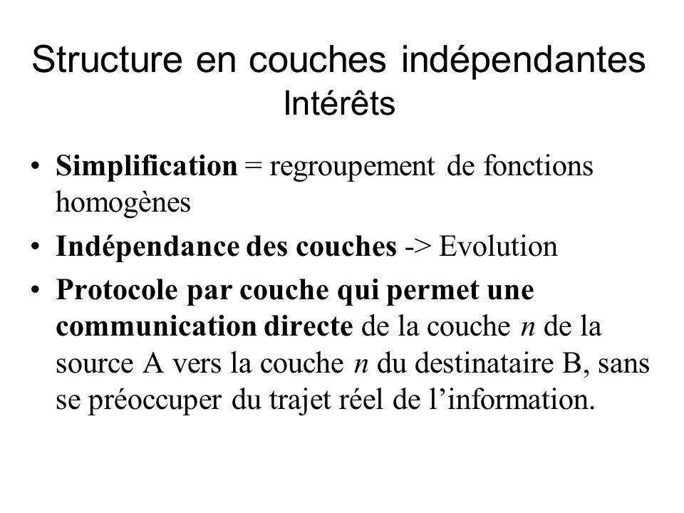 Structure en couches indépendantes Intérêts Simplification = regroupement de fonctions homogènes Indépendance des couches -> Evolution Protocole par couche qui permet une communication directe de la couche n de la source A vers la couche n du destinataire B, sans se préoccuper du trajet réel de linformation.