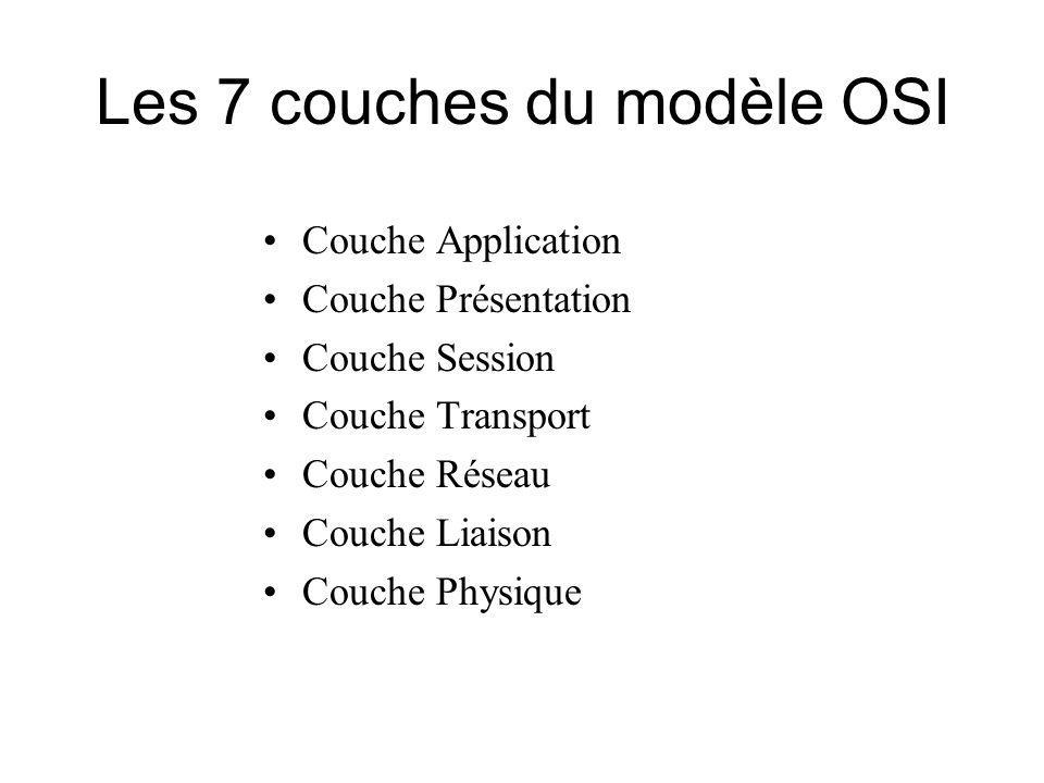 Les 7 couches du modèle OSI Couche Application Couche Présentation Couche Session Couche Transport Couche Réseau Couche Liaison Couche Physique