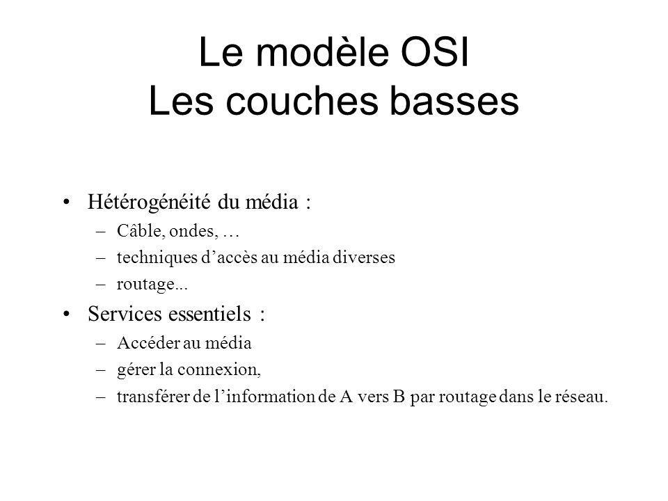 Le modèle OSI Les couches basses Hétérogénéité du média : –Câble, ondes, … –techniques daccès au média diverses –routage...