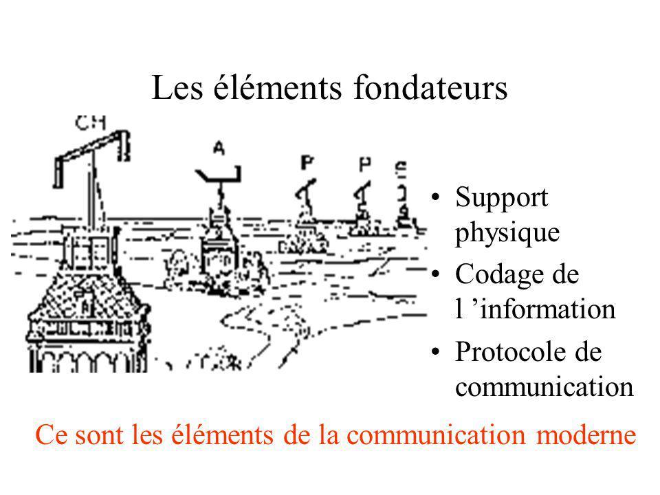 Les éléments fondateurs Support physique Codage de l information Protocole de communication Ce sont les éléments de la communication moderne