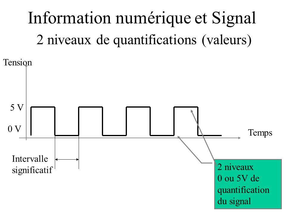 Information numérique et Signal 2 niveaux de quantifications (valeurs) Temps Tension 0 V 5 V Intervalle significatif 2 niveaux 0 ou 5V de quantification du signal