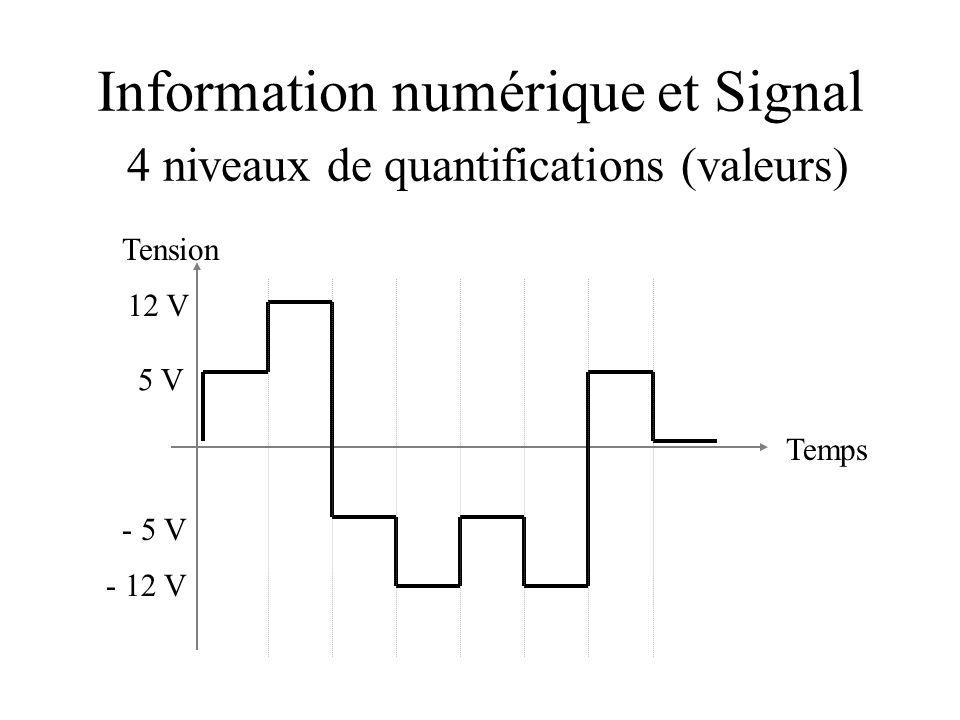 Information numérique et Signal 4 niveaux de quantifications (valeurs) Temps 12 V Tension 5 V - 12 V - 5 V
