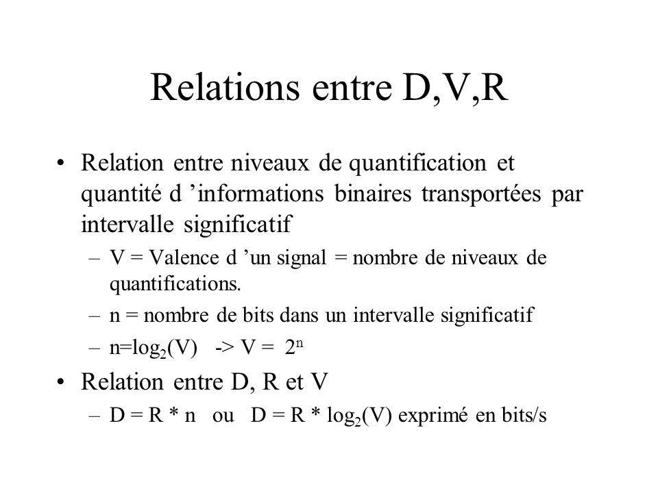 Relations entre D,V,R Relation entre niveaux de quantification et quantité d informations binaires transportées par intervalle significatif –V = Valence d un signal = nombre de niveaux de quantifications.