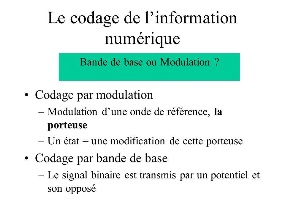 Le codage de linformation numérique Codage par modulation –Modulation dune onde de référence, la porteuse –Un état = une modification de cette porteuse Codage par bande de base –Le signal binaire est transmis par un potentiel et son opposé Bande de base ou Modulation ?