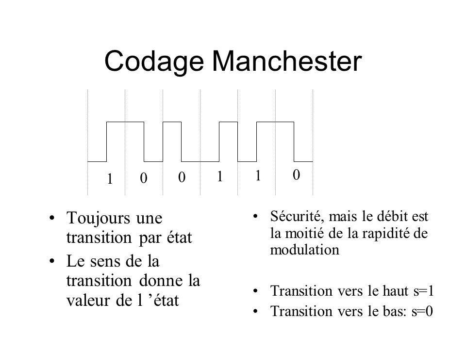 Codage Manchester 1 0 0 1 1 0 Toujours une transition par état Le sens de la transition donne la valeur de l état Sécurité, mais le débit est la moitié de la rapidité de modulation Transition vers le haut s=1 Transition vers le bas: s=0