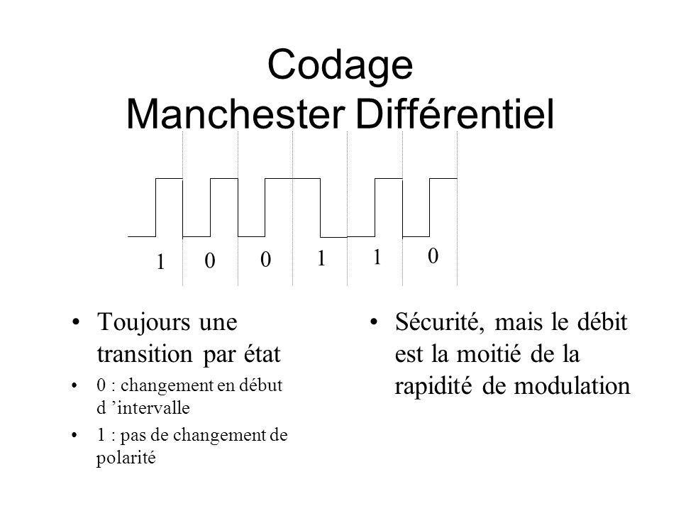Codage Manchester Différentiel 1 0 0 1 1 0 Toujours une transition par état 0 : changement en début d intervalle 1 : pas de changement de polarité Sécurité, mais le débit est la moitié de la rapidité de modulation