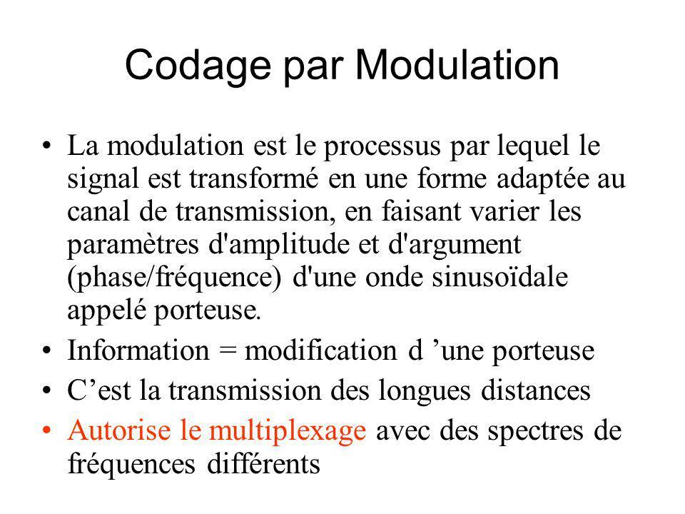 Codage par Modulation La modulation est le processus par lequel le signal est transformé en une forme adaptée au canal de transmission, en faisant varier les paramètres d amplitude et d argument (phase/fréquence) d une onde sinusoïdale appelé porteuse.