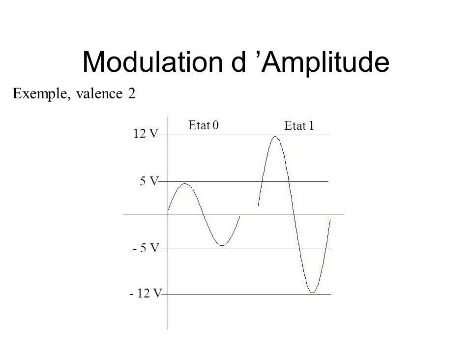 Modulation d Amplitude 5 V - 5 V Exemple, valence 2 12 V - 12 V Etat 0 Etat 1