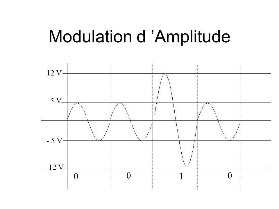 Modulation d Amplitude 5 V - 5 V 12 V - 12 V 0 00 1