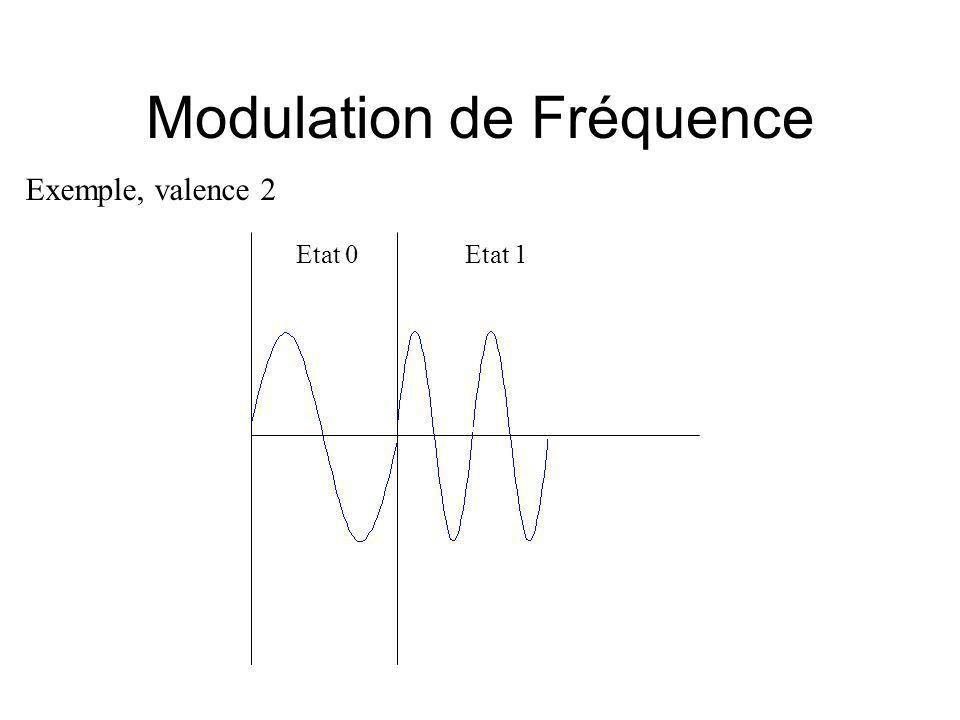 Modulation de Fréquence Exemple, valence 2 Etat 0Etat 1