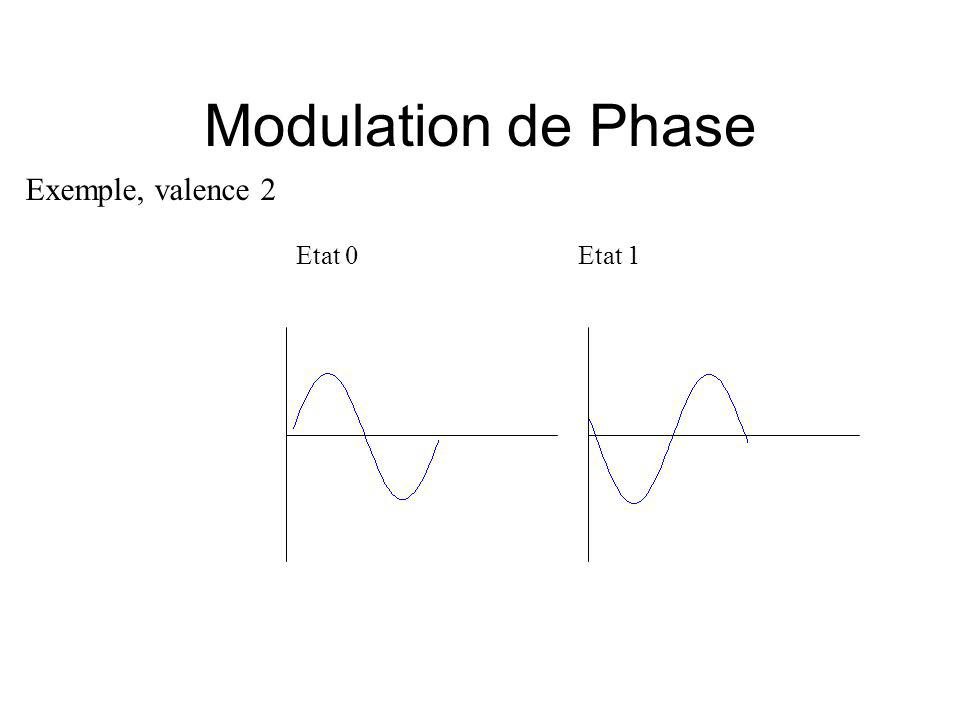 Modulation de Phase Exemple, valence 2 Etat 0Etat 1