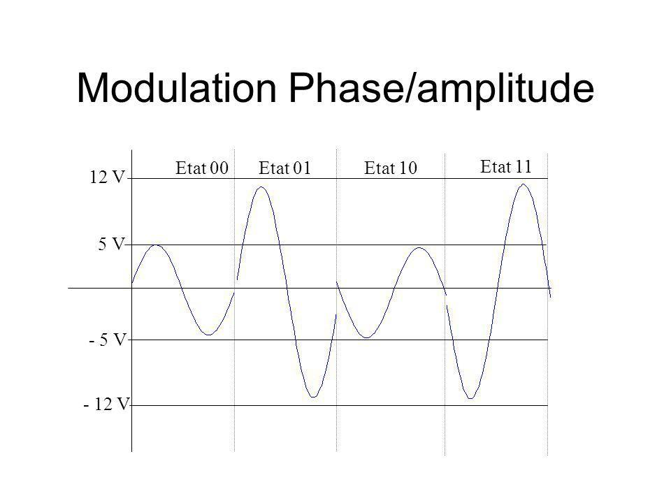 Modulation Phase/amplitude 5 V - 5 V 12 V - 12 V Etat 00Etat 01Etat 10 Etat 11