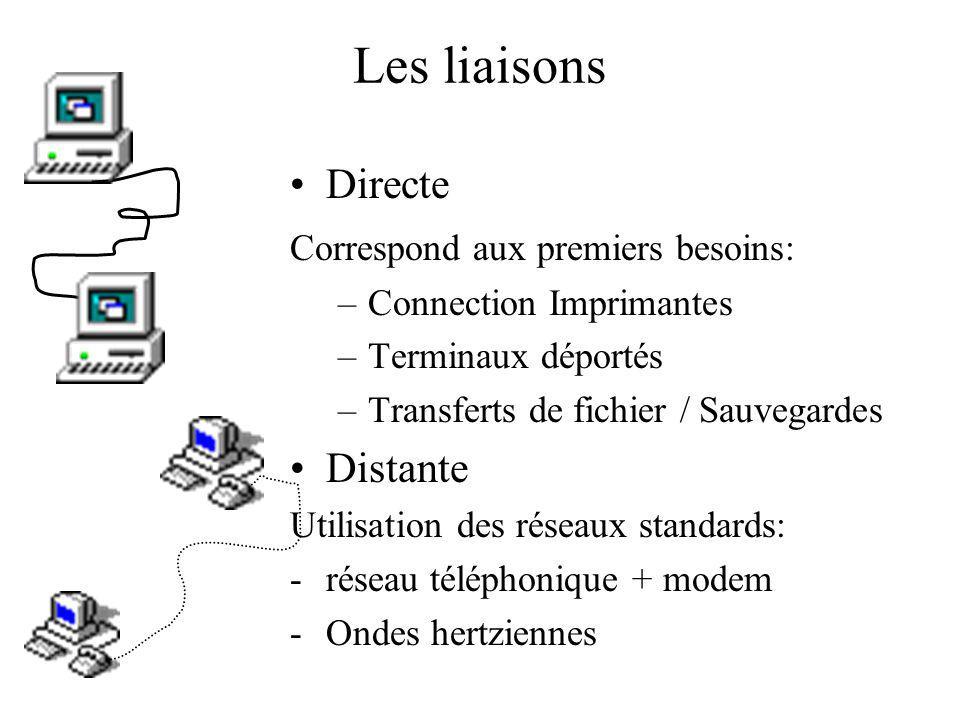 Les liaisons Directe Correspond aux premiers besoins: –Connection Imprimantes –Terminaux déportés –Transferts de fichier / Sauvegardes Distante Utilisation des réseaux standards: -réseau téléphonique + modem -Ondes hertziennes