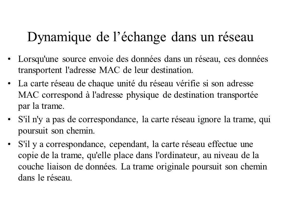 Dynamique de léchange dans un réseau Lorsqu une source envoie des données dans un réseau, ces données transportent l adresse MAC de leur destination.