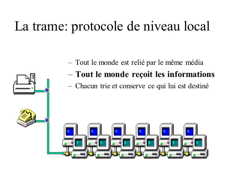 La trame: protocole de niveau local –Tout le monde est relié par le même média –Tout le monde reçoit les informations –Chacun trie et conserve ce qui lui est destiné