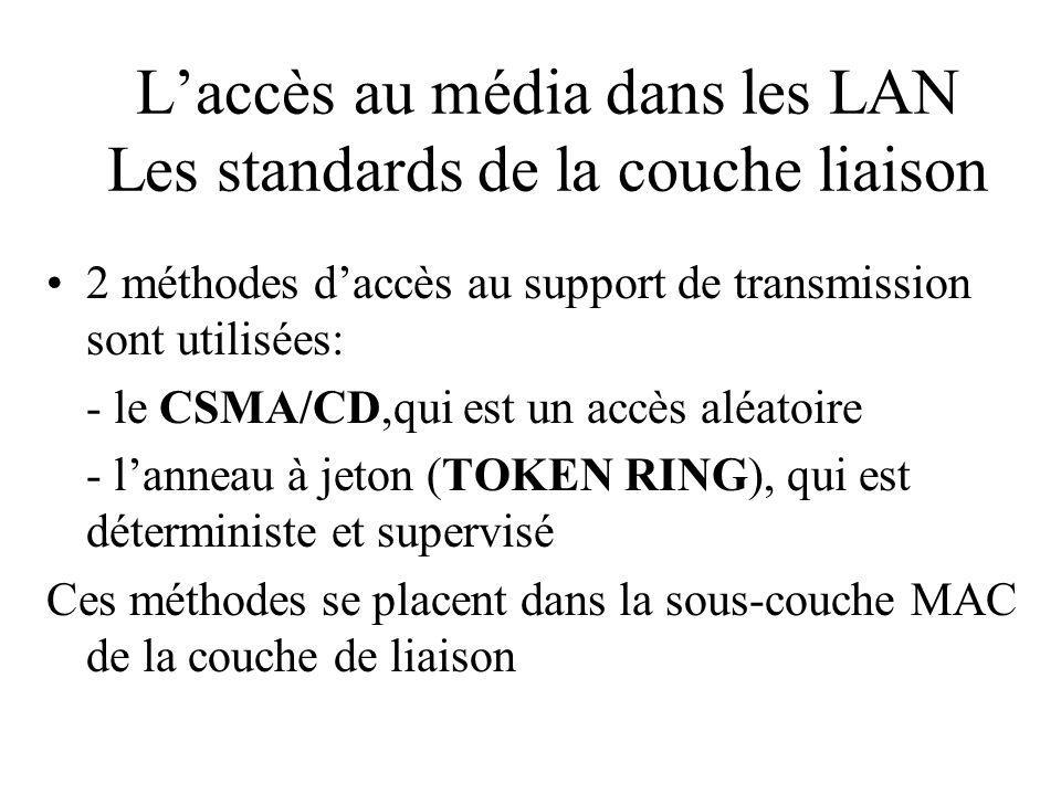 Laccès au média dans les LAN Les standards de la couche liaison 2 méthodes daccès au support de transmission sont utilisées: - le CSMA/CD,qui est un accès aléatoire - lanneau à jeton (TOKEN RING), qui est déterministe et supervisé Ces méthodes se placent dans la sous-couche MAC de la couche de liaison