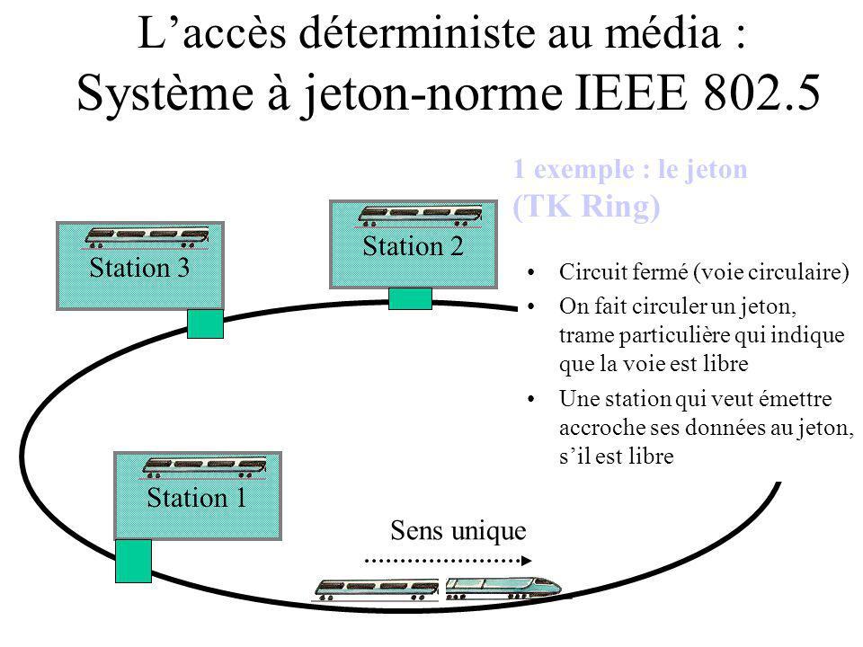 Station 2 Station 3 Station 1 Laccès déterministe au média : Système à jeton-norme IEEE 802.5 1 exemple : le jeton (TK Ring) Circuit fermé (voie circulaire) On fait circuler un jeton, trame particulière qui indique que la voie est libre Une station qui veut émettre accroche ses données au jeton, sil est libre Sens unique