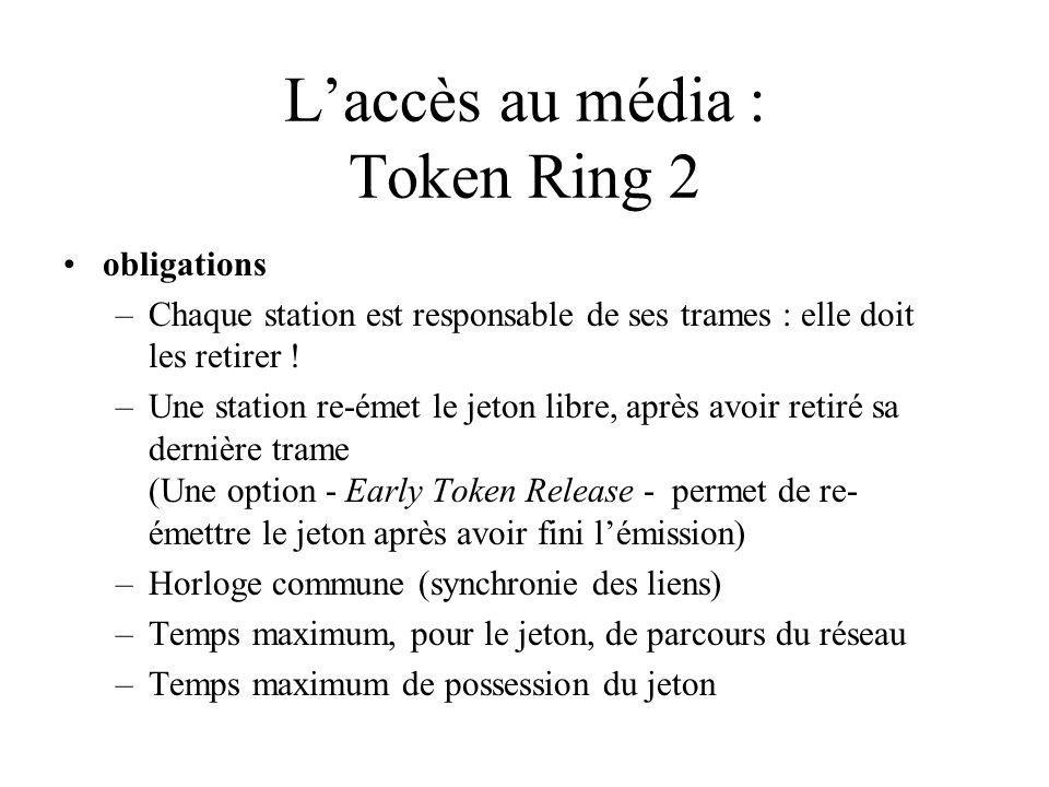 Laccès au média : Token Ring 2 obligations –Chaque station est responsable de ses trames : elle doit les retirer .