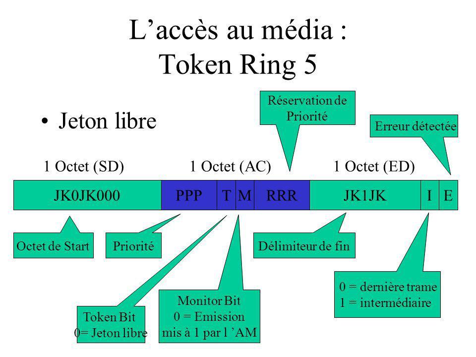 Laccès au média : Token Ring 5 Jeton libre JK0JK000PPPTJK1JKIEMRRR 1 Octet (SD)1 Octet (AC)1 Octet (ED) Octet de Start Priorité Réservation de Priorité Token Bit 0= Jeton libre Monitor Bit 0 = Emission mis à 1 par l AM Délimiteur de fin 0 = dernière trame 1 = intermédiaire Erreur détectée