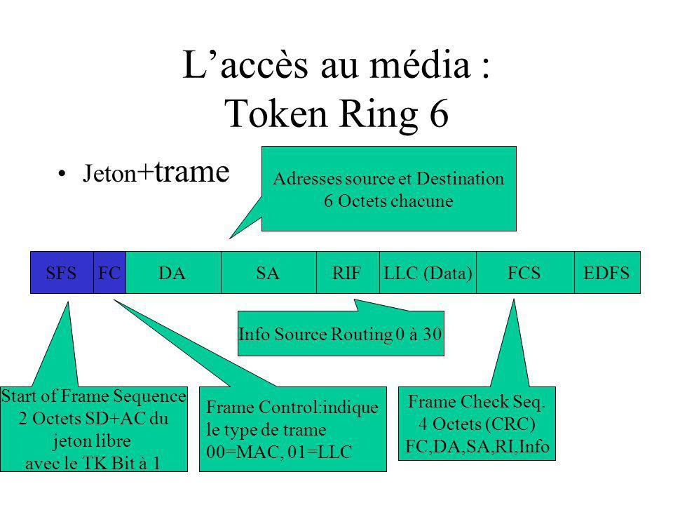 Laccès au média : Token Ring 6 Jeton + trame SFSFCDARIFFCSEDFSLLC (Data)SA Start of Frame Sequence 2 Octets SD+AC du jeton libre avec le TK Bit à 1 Frame Control:indique le type de trame 00=MAC, 01=LLC Adresses source et Destination 6 Octets chacune Info Source Routing 0 à 30 Frame Check Seq.