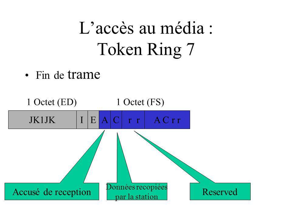 Laccès au média : Token Ring 7 Fin de trame JK1JK r rA C r r 1 Octet (ED)1 Octet (FS) EIAC Accusé de reception Données recopiées par la station Reserved