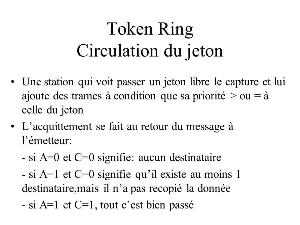 Token Ring Circulation du jeton Une station qui voit passer un jeton libre le capture et lui ajoute des trames à condition que sa priorité > ou = à celle du jeton Lacquittement se fait au retour du message à lémetteur: - si A=0 et C=0 signifie: aucun destinataire - si A=1 et C=0 signifie quil existe au moins 1 destinataire,mais il na pas recopié la donnée - si A=1 et C=1, tout cest bien passé