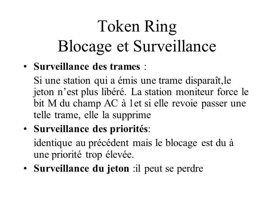Token Ring Blocage et Surveillance Surveillance des trames : Si une station qui a émis une trame disparaît,le jeton nest plus libéré.