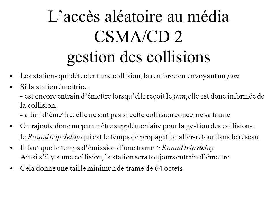 Laccès aléatoire au média CSMA/CD 2 gestion des collisions Les stations qui détectent une collision, la renforce en envoyant un jam Si la station émettrice: - est encore entrain démettre lorsquelle reçoit le jam,elle est donc informée de la collision, - a fini démettre, elle ne sait pas si cette collision concerne sa trame On rajoute donc un paramètre supplémentaire pour la gestion des collisions: le Round trip delay qui est le temps de propagation aller-retour dans le réseau Il faut que le temps démission dune trame > Round trip delay Ainsi sil y a une collision, la station sera toujours entrain démettre Cela donne une taille minimun de trame de 64 octets