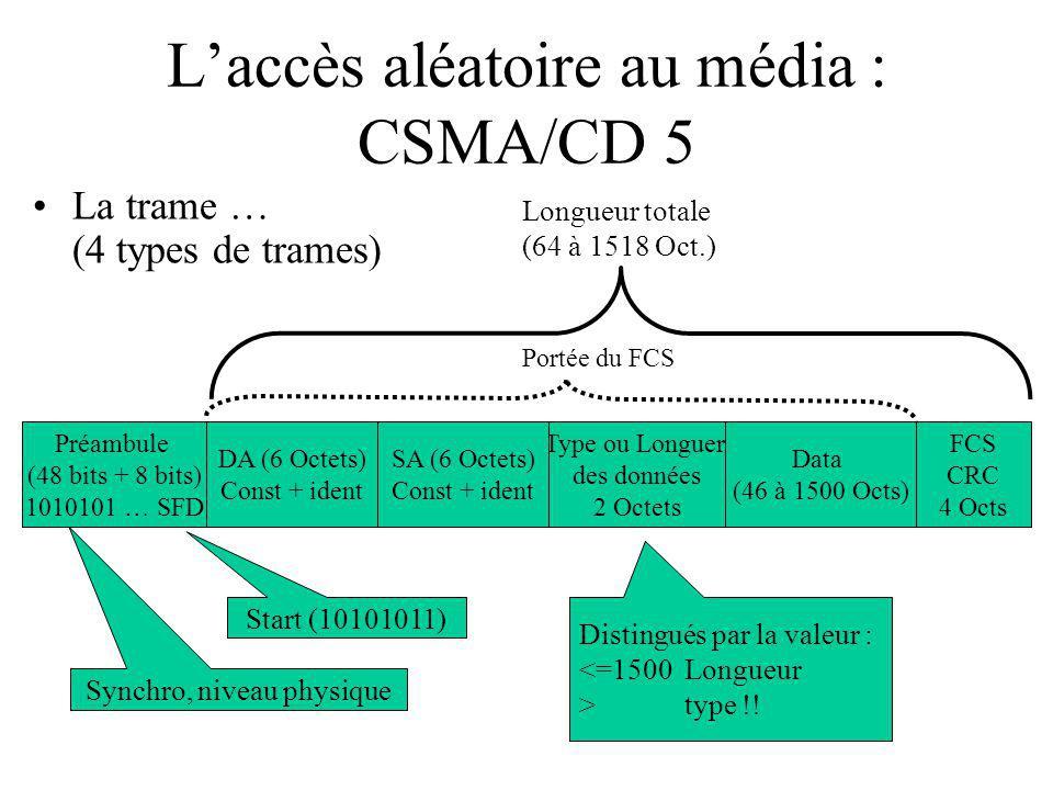 Laccès aléatoire au média : CSMA/CD 5 La trame … (4 types de trames) Préambule (48 bits + 8 bits) 1010101 … SFD DA (6 Octets) Const + ident Type ou Longuer des données 2 Octets FCS CRC 4 Octs Data (46 à 1500 Octs) SA (6 Octets) Const + ident Synchro, niveau physique Start (10101011) Distingués par la valeur : <=1500Longueur > type !.