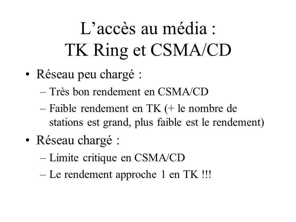 Laccès au média : TK Ring et CSMA/CD Réseau peu chargé : –Très bon rendement en CSMA/CD –Faible rendement en TK (+ le nombre de stations est grand, plus faible est le rendement) Réseau chargé : –Limite critique en CSMA/CD –Le rendement approche 1 en TK !!!
