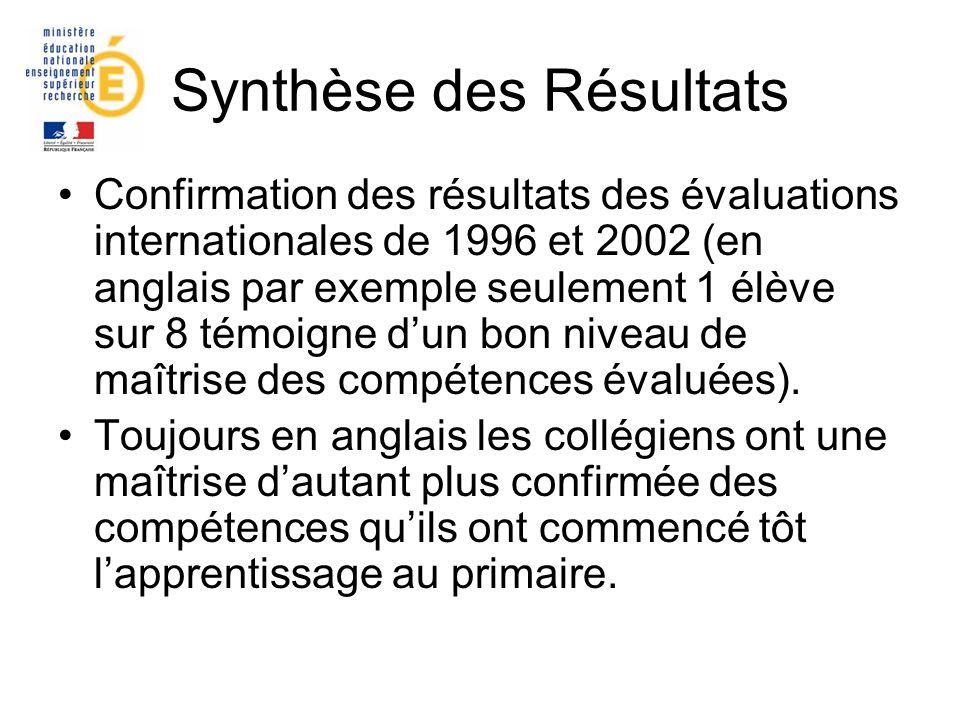 Synthèse des Résultats Confirmation des résultats des évaluations internationales de 1996 et 2002 (en anglais par exemple seulement 1 élève sur 8 témo