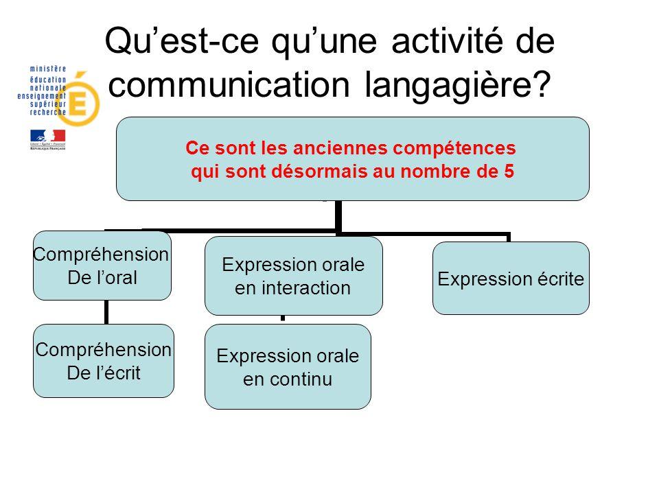 Quest-ce quune activité de communication langagière? Ce sont les anciennes compétences qui sont désormais au nombre de 5 Compréhension De loral Compré
