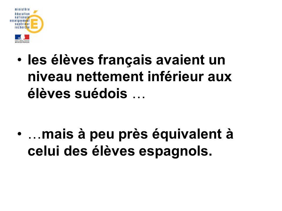 les élèves français avaient un niveau nettement inférieur aux élèves suédois … …mais à peu près équivalent à celui des élèves espagnols.