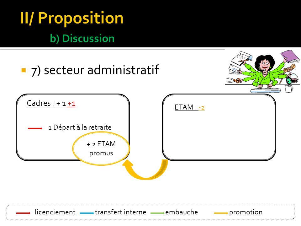 7) secteur administratif Cadres : + 1 +1 1 Départ à la retraite ETAM : -2 + 2 ETAM promus licenciement Bleu: transfert interne Vert : embauche Orange