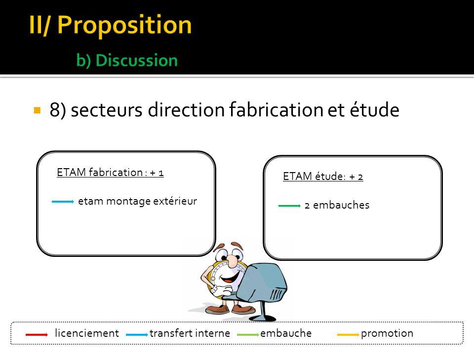 8) secteurs direction fabrication et étude ETAM fabrication : + 1 etam montage extérieur ETAM étude: + 2 2 embauches licenciement Bleu: transfert inte