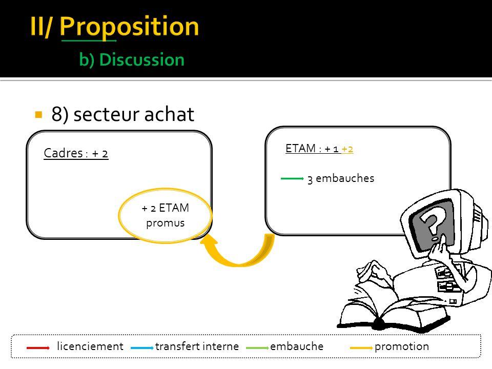 8) secteur achat Cadres : + 2 ETAM : + 1 +2 3 embauches ETAM : + 1 etam montage extérieur + 2 ETAM promus licenciement Bleu: transfert interne Vert :