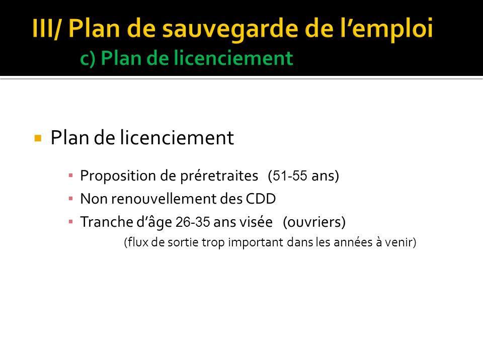 Plan de licenciement Proposition de préretraites ( 51-55 ans) Non renouvellement des CDD Tranche dâge 26-35 ans visée (ouvriers) (flux de sortie trop