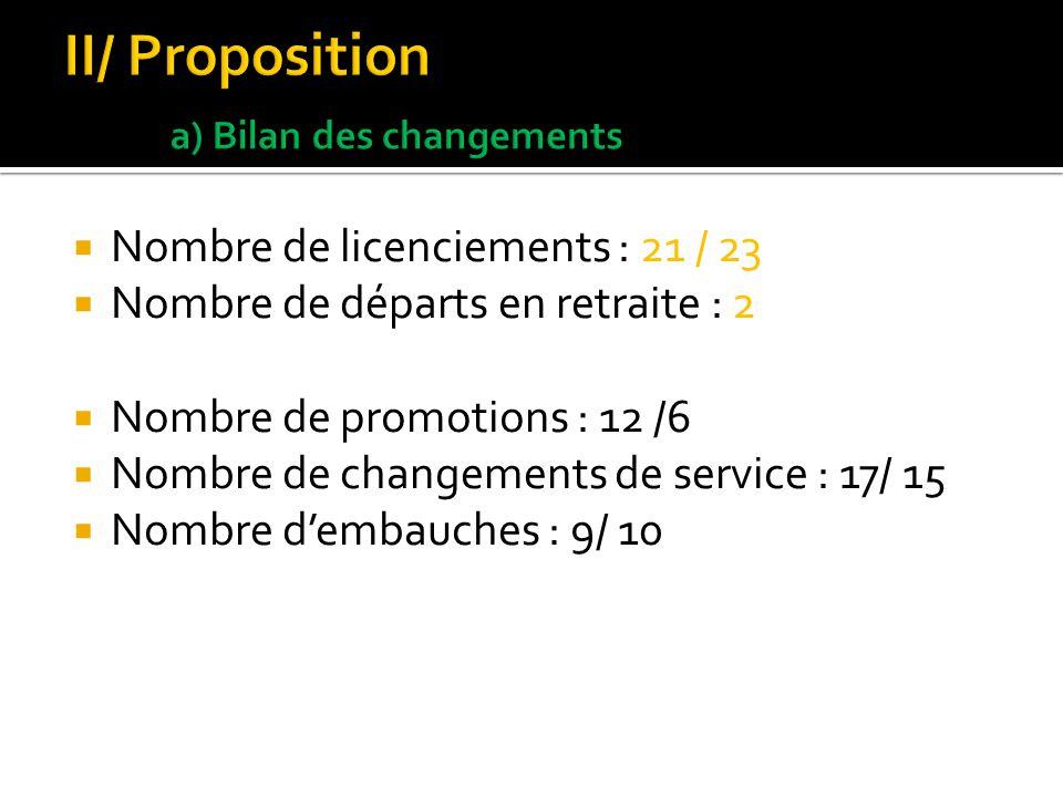 Plan de licenciement Proposition de préretraites ( 51-55 ans) Non renouvellement des CDD Tranche dâge 26-35 ans visée (ouvriers) (flux de sortie trop important dans les années à venir)