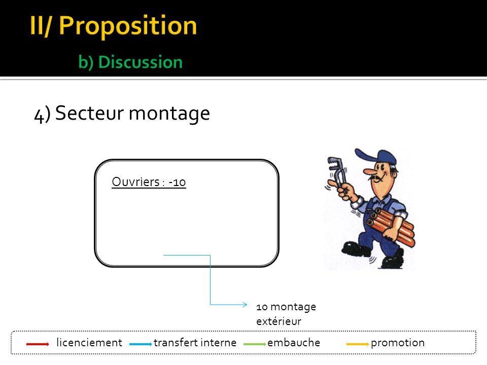 4) Secteur montage Ouvriers : -10 10 montage extérieur licenciement Bleu: transfert interne Vert : embauche Orange : promotion