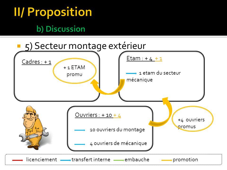 6) secteur commercial Cadres : + 2 ETAM : + 1 + 2 3 embauches + 2 ETAM promus licenciement Bleu: transfert interne Vert : embauche Orange : promotion